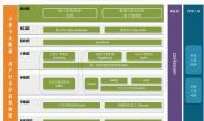 基于Spark2.x新闻网大数据实时分析可视化系统项目