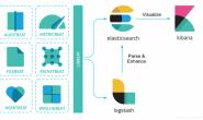 数据存储和可视化(Filebeat+Logstash+Elasticsearch+Kibana)