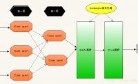 使用flume-ng+kafka+storm+mysql 搭建实时日志处理平台