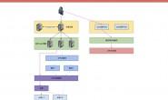 PHP 进阶之路 – 亿级 pv 网站架构实战之性能压榨