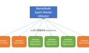 SparkSQL读取HBase数据