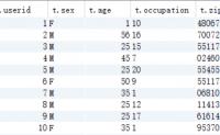 Hive学习之路 (十二)Hive SQL练习之影评案例