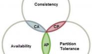 你了解分布式吗?分布式系统基本理论指标