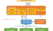 大数据平台SkyNet任务调度监控系统