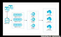 Kafka+Storm+Elasticsearch整合实时数据分析实践