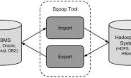Sqoop学习之路 (一)