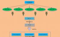 Flume+Elasticsearch搭建实时日志分析系统