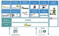大数据环境搭建步骤详解(Hadoop,Hive,Zookeeper,Kafka,Flume,Hbase,Spark, flink等安装与配置