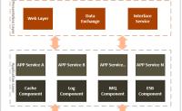 Net分布式系统之一:系统整体框架介绍