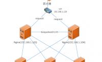 Keepalived+LVS+Nginx负载均衡之高可用