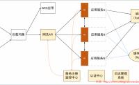 Net分布式系统之五:微服务架构