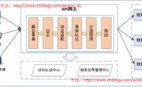 Net分布式系统之六:微服务之API网关