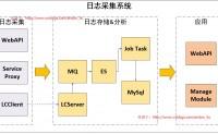 Net分布式系统之七:日志采集系统(1)