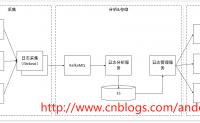 .Net微服务架构之运行日志分析系统