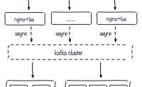 nginx+lua+kafka实现日志统一收集汇总