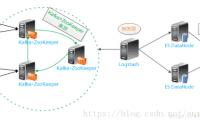 史上EFK日志系统最全教程-安装及配置