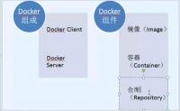 Docker总结(配合阿里云容器镜像服务)