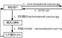 解决配置cdn很容易出现的301跳转问题