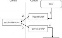 Kafka java api-生产者代码、高性能吞吐