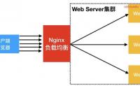 Nginx七层负载均衡实战