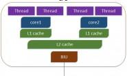 linux 查看机器cpu核数