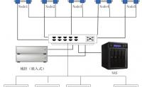 中型云计算平台的搭建以及解决方案(超详细)