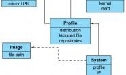 cobbler全自动批量安装部署linux