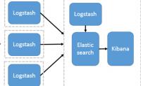 logstash的各个场景应用(配置文件均已实践过)