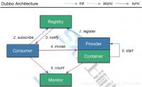 分布式RPC框架性能大比拼 dubbo、motan、rpcx、gRPC、thrift的性能比较