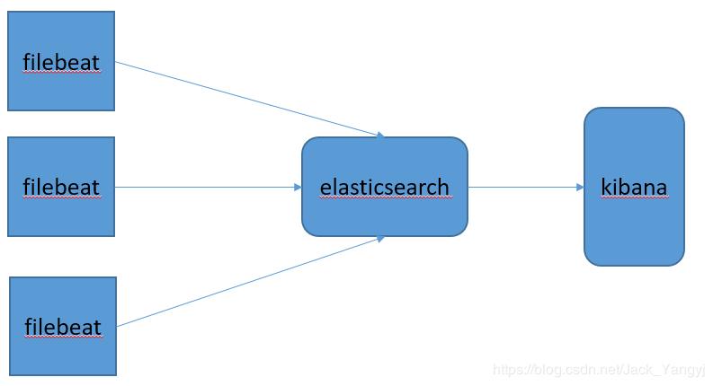 efk的架构图