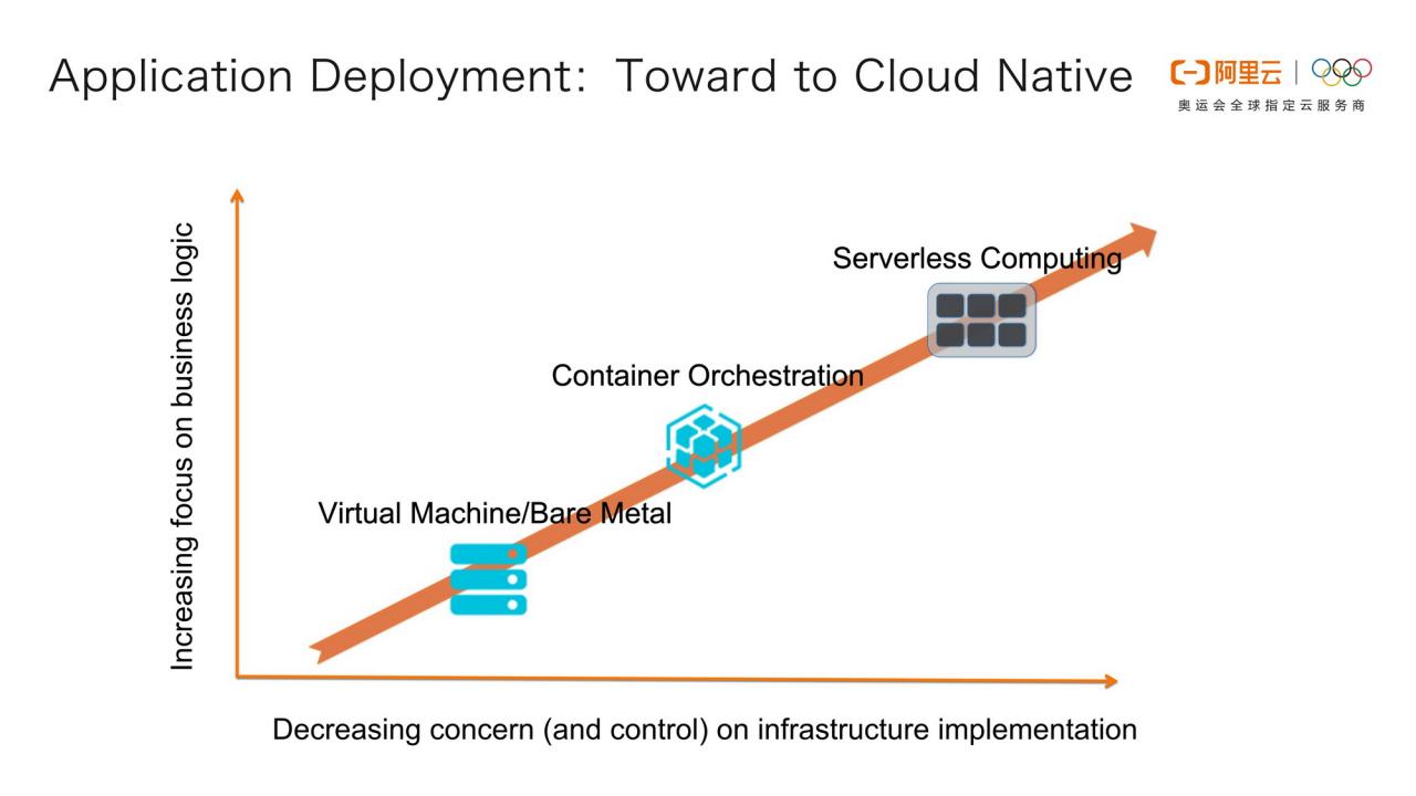 Serverless Container 的架构设计和应用场景