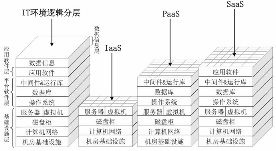 云计算的3种服务模式